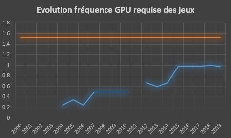 Evolution de la fréquence GPU requise des jeux