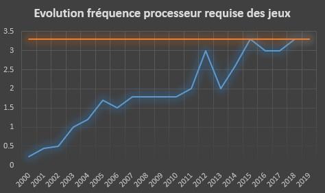 Evolution de la fréquence processeur requise des jeux