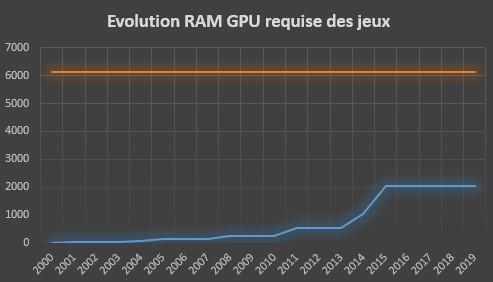 Evolution de la quantité de GRAM requise des jeux