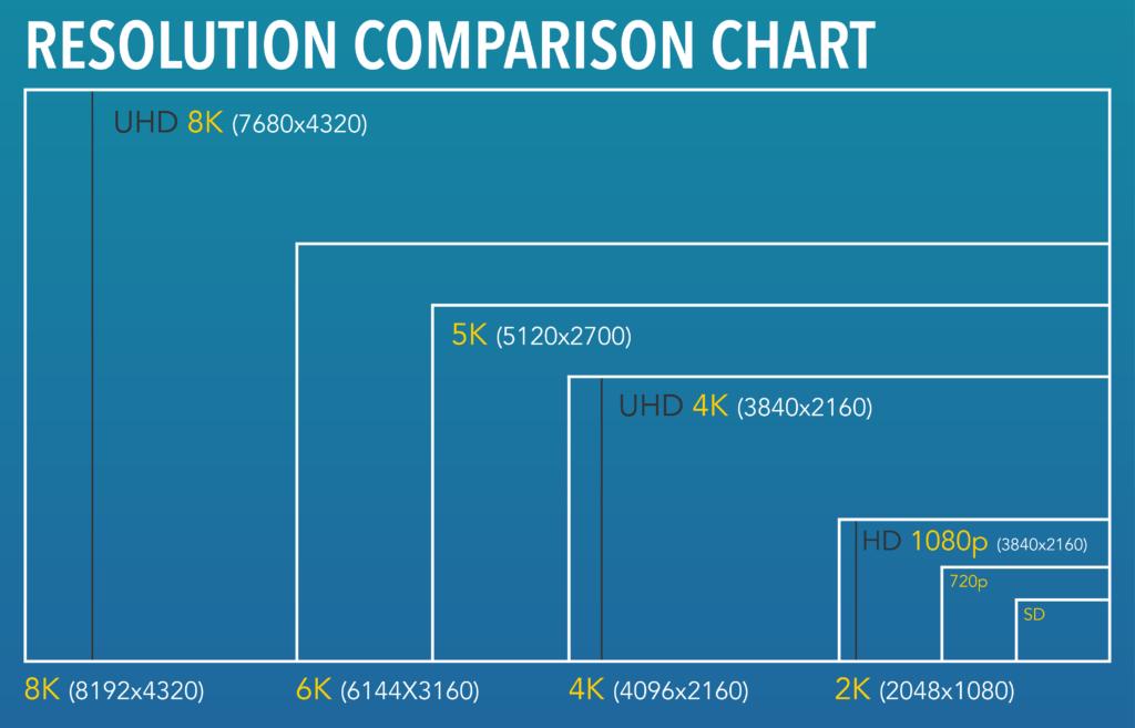 tableau de comparaison de la résolution du moniteur