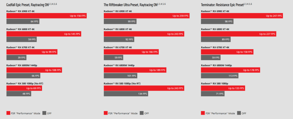 Tableau de performances AMD avec GPU