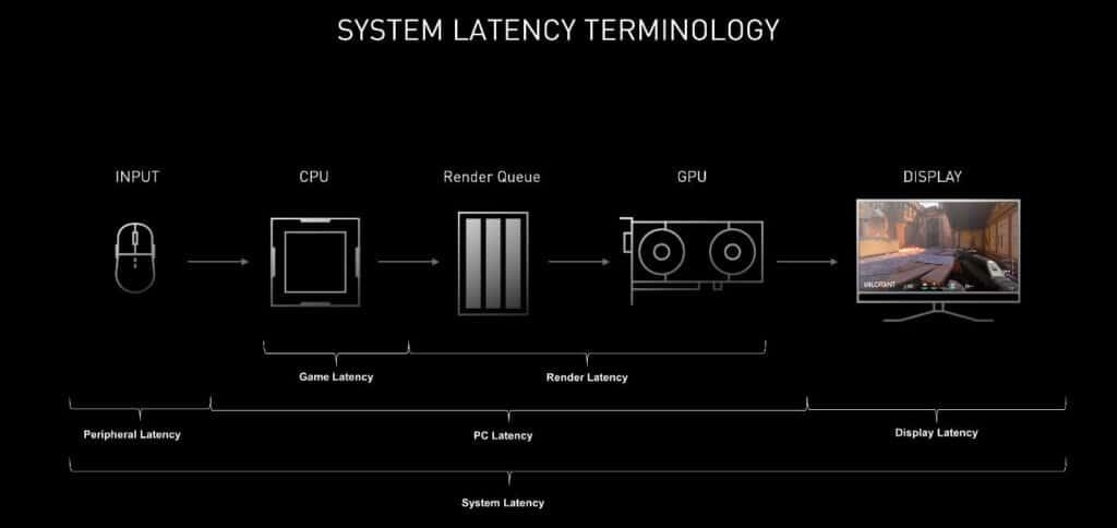 terminologie de latence du système